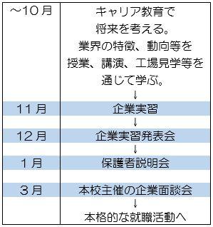 就職支援のスケジュール