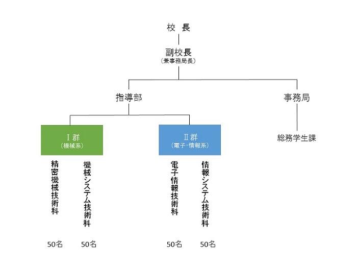 組織体製図